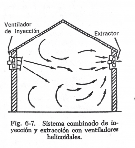 sistema de ventilación general combinando inyección y extracción