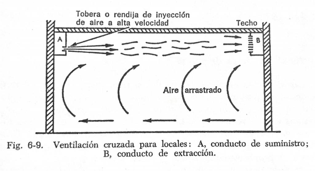 ejemplo de como se instala un sistema de inyección para las renovaciones de aire