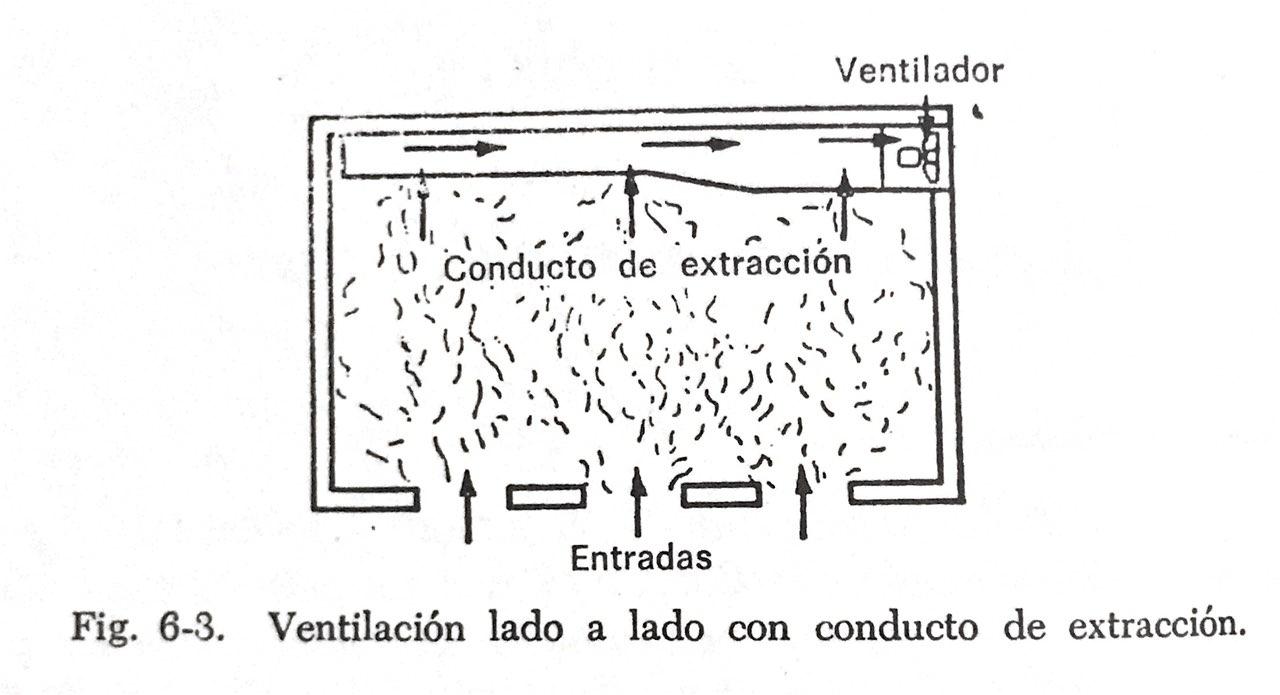 Demostrar como es la extraccion de aire a través de ducteria