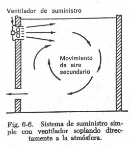 demostrar como la inyección de aire puede generar las renovaciones de aire
