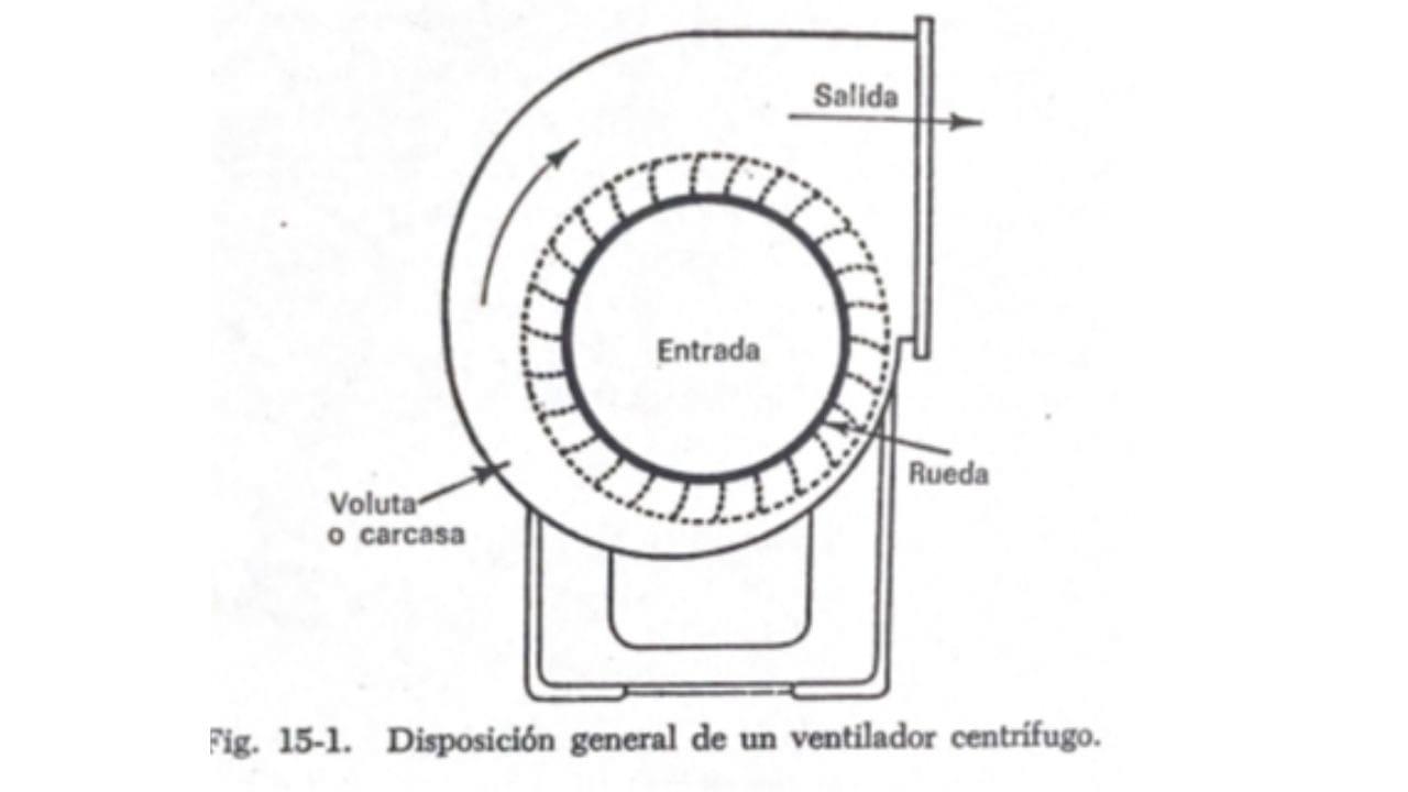 demostrar como funciona un ventilador centrifugo y sus ventajas