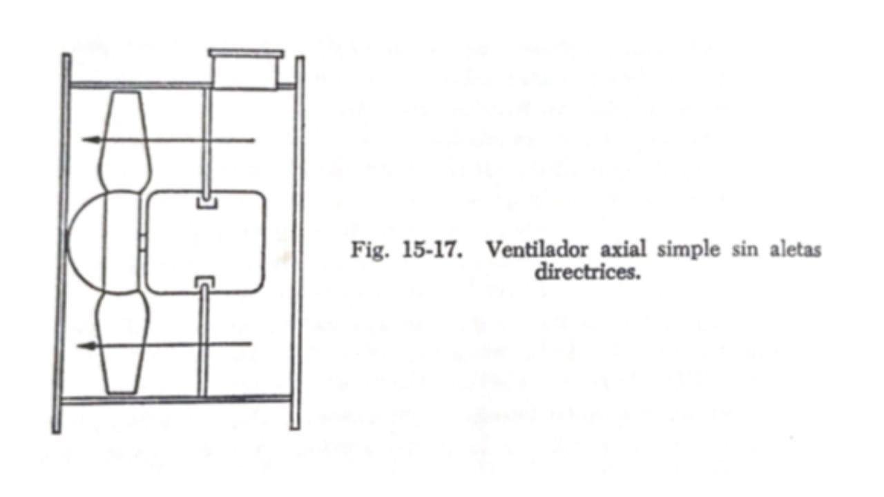 Ventilador axial o tubo axial