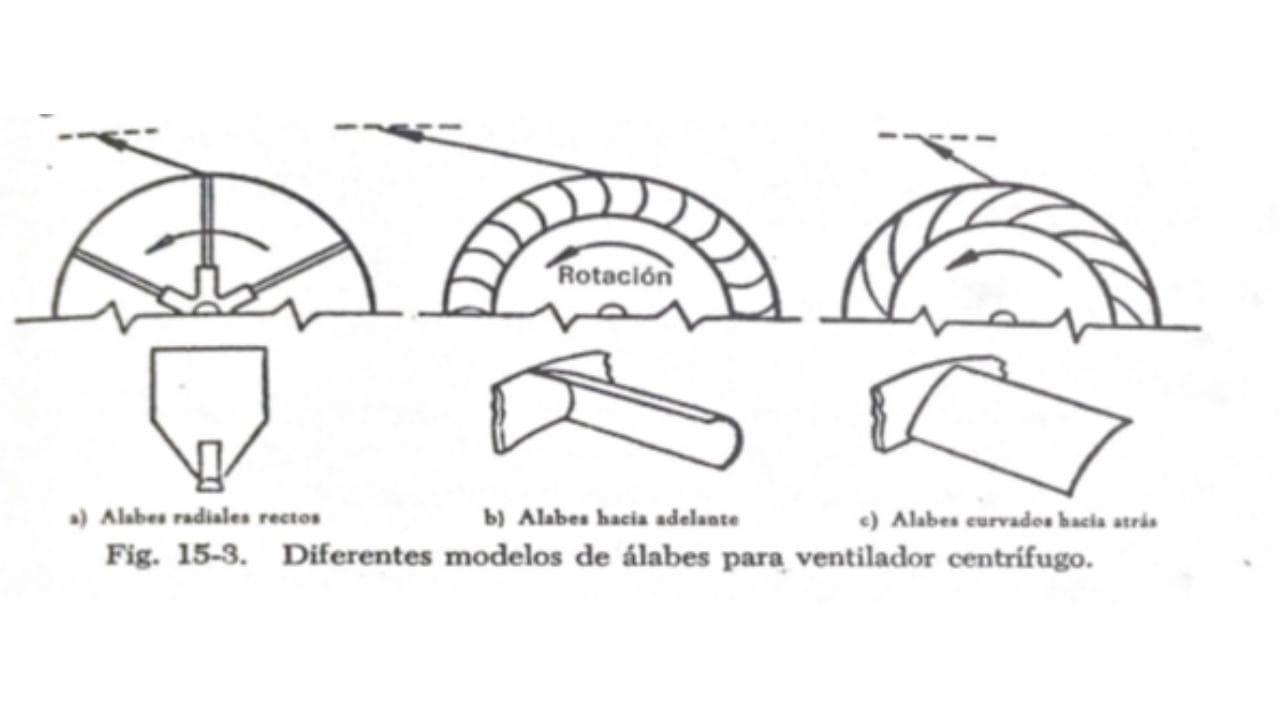 tipos de ventiladores centrifugos aspas y helices distintas