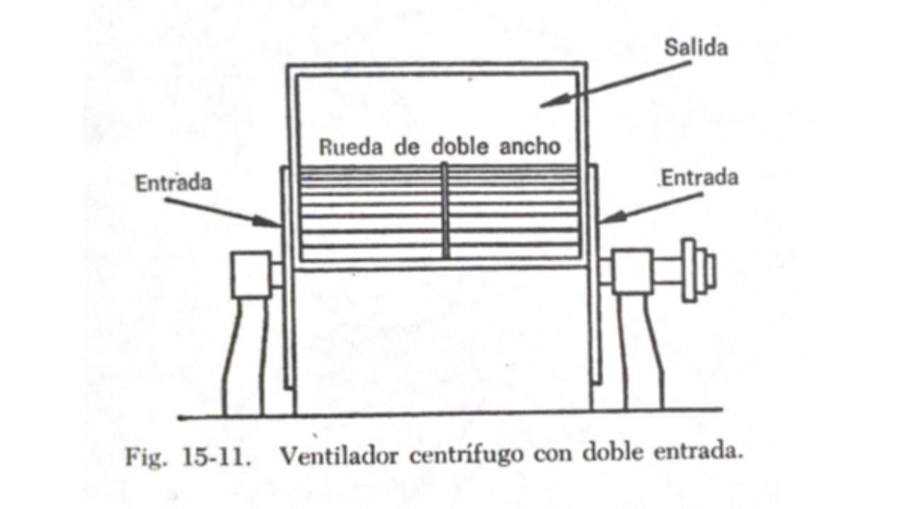 Ventilador centrifugo con doble aspiracion o entrada de aire