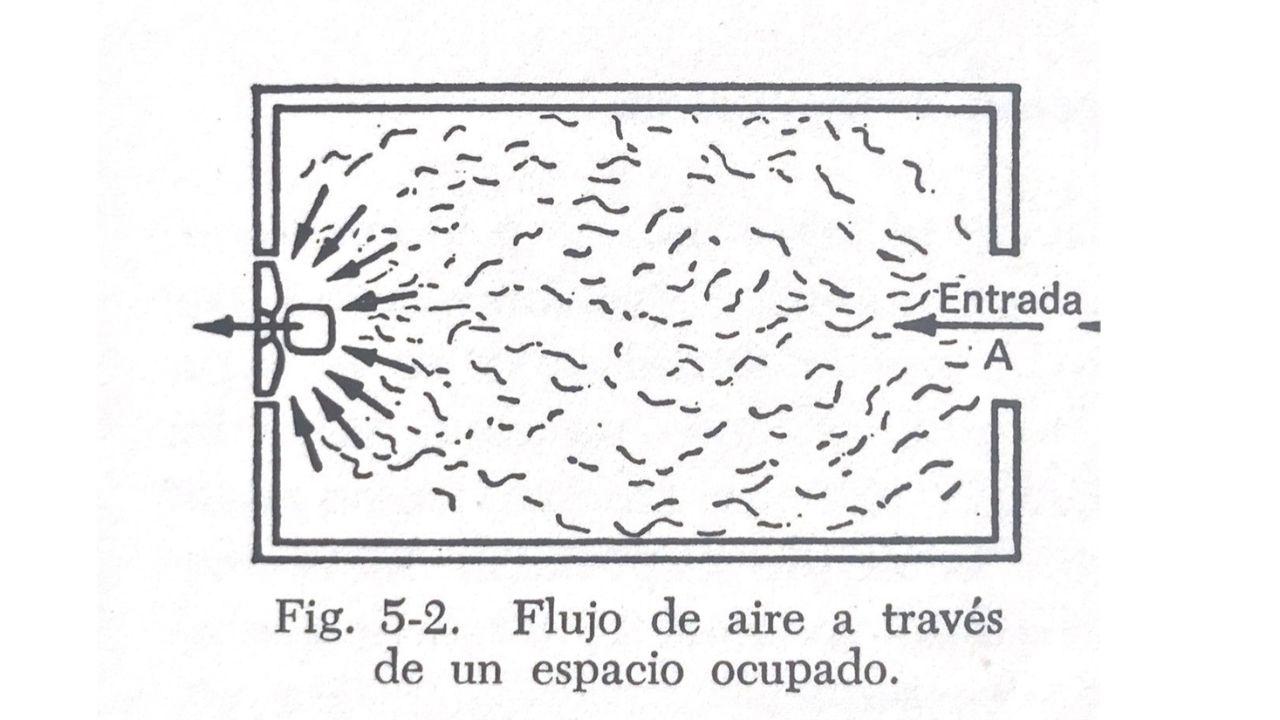 sistema de ventilacion instalado de forma corecta