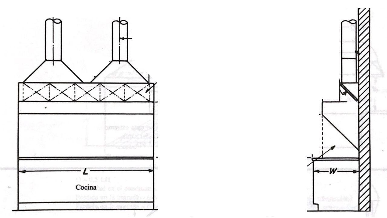 Campana para extraccion de humos en cocina