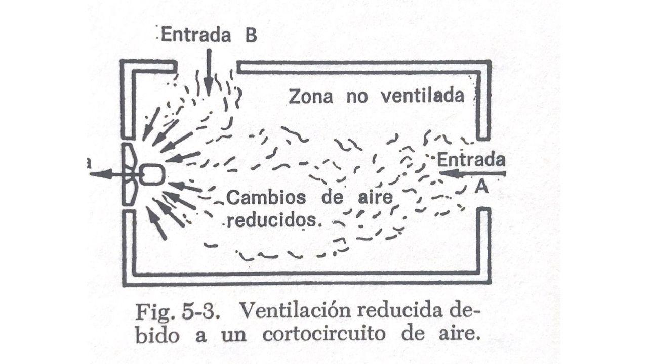 sistema de ventilacion con corto circuito