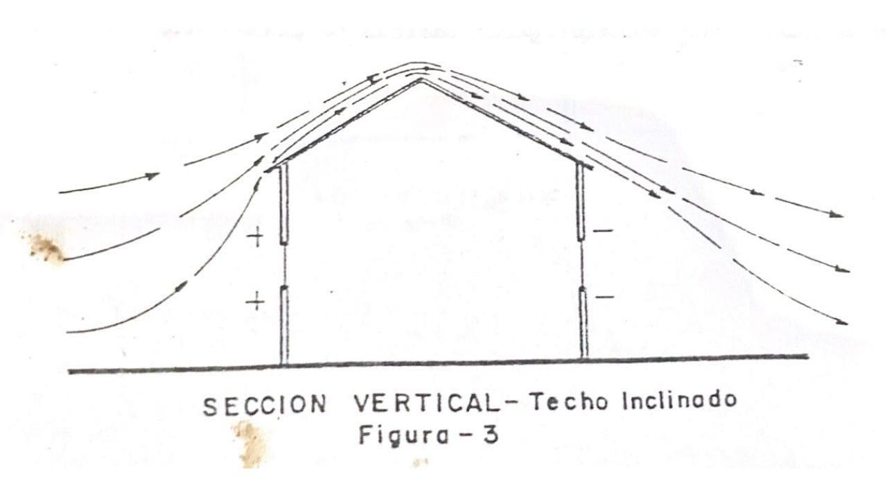 Bodega o local con techo dos aguas